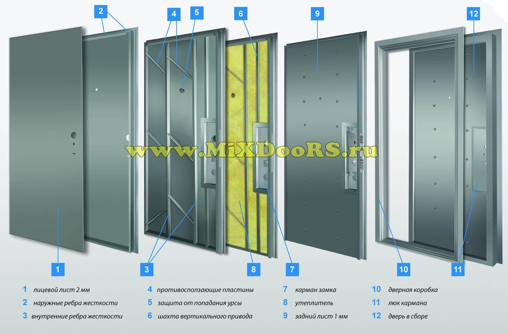 усиленные металлические двери цена